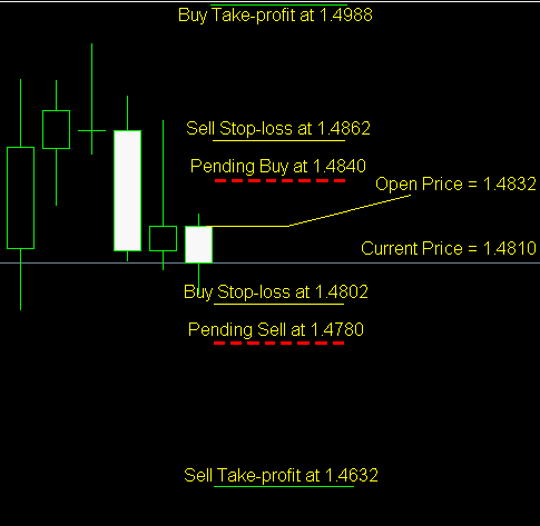 Forex trading strategy 10 pips a day quotes